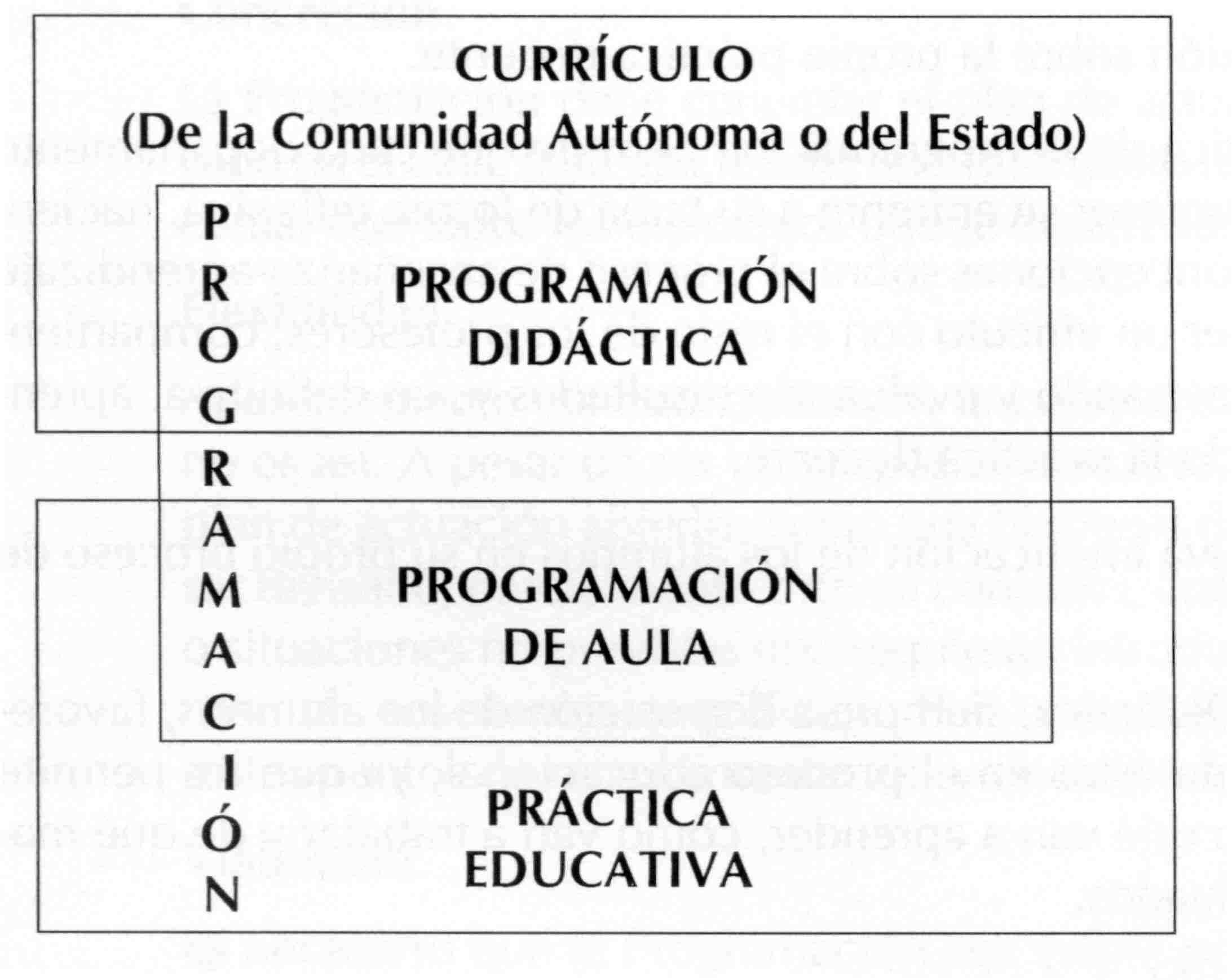 Objetivos de aprendizaje (¿Para qué enseñar?)